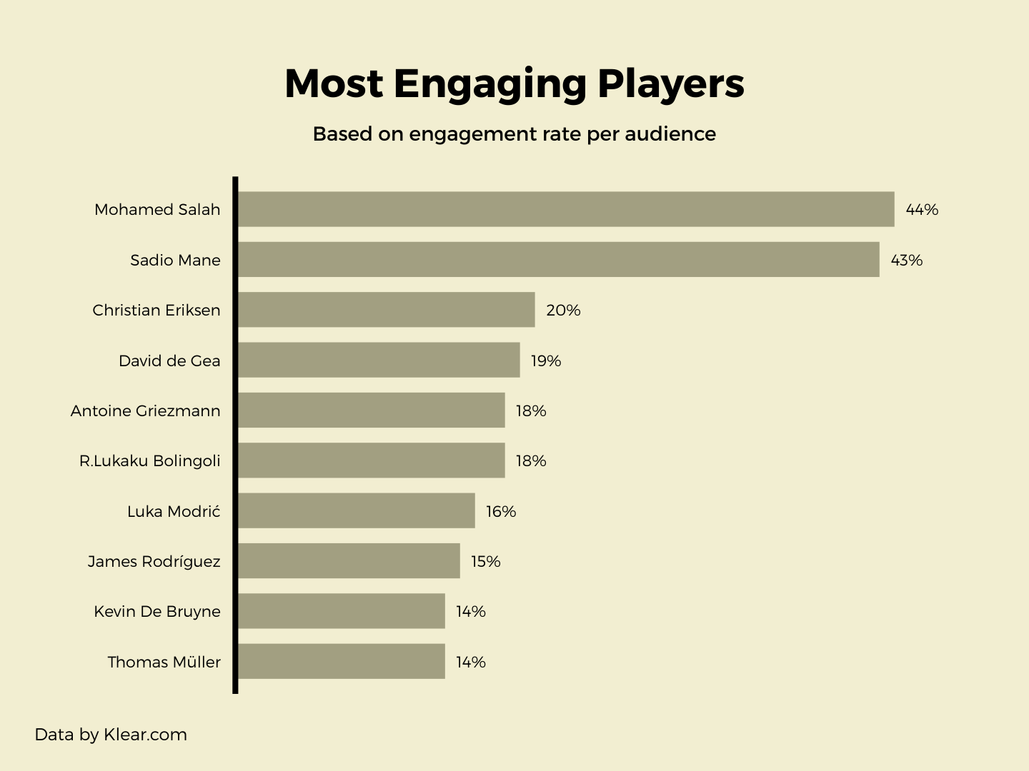 most-engaging-players