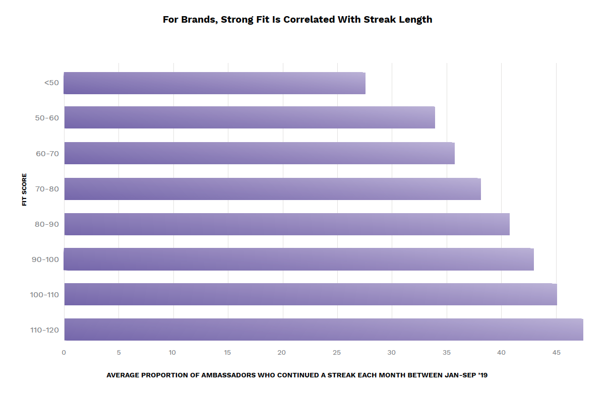 Retention and Streak Length